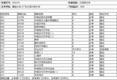 广东省自考如何选择专业