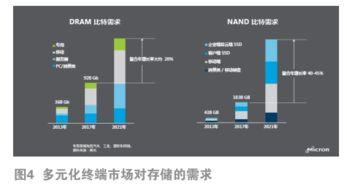 中国存储芯片上市公司(p申威,龙芯,兆芯)