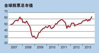 世界上几大港口股票市值