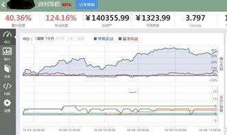 如何建立一个股票量化交易模型并仿真?