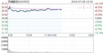 最近想买002353杰瑞股份的股票,大家帮忙分析一下呗