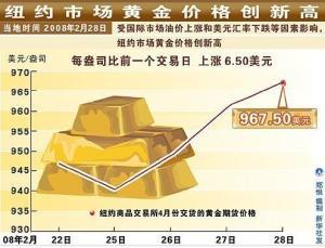 国际黄金市场是期货吗