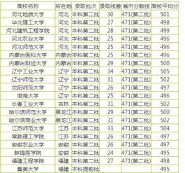 云南文科500分二本大学有哪些 学校大全
