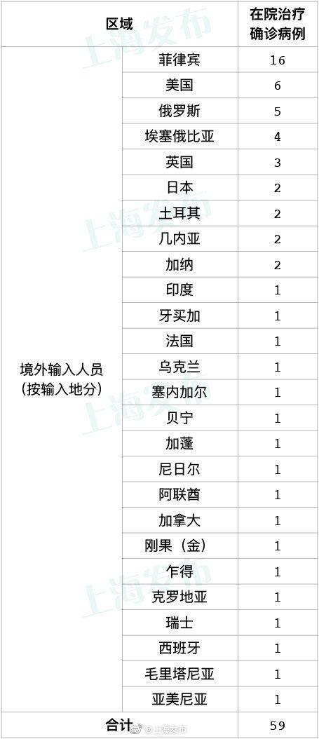 上海新增2例境外输入性新冠肺炎确诊病例