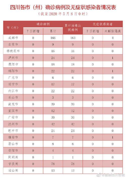 四川昨日无新增确诊病例现有7例无症状感染者隔离观察