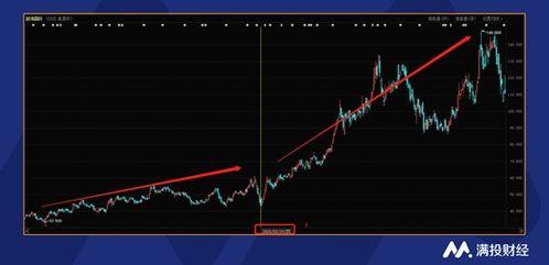唯品会利润上涨,为何股价却下跌?