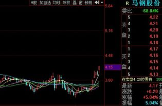 今日股票行情分析马钢今日股票行情中石化股票今日行情?