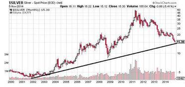 黄金企业股票跌