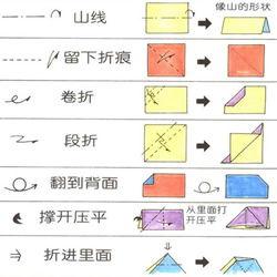 烤箱符号大全图解(烤箱的功能键怎么使用)