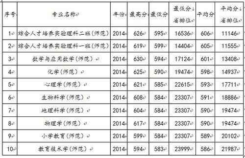 华南师范大学提前批有哪些专业