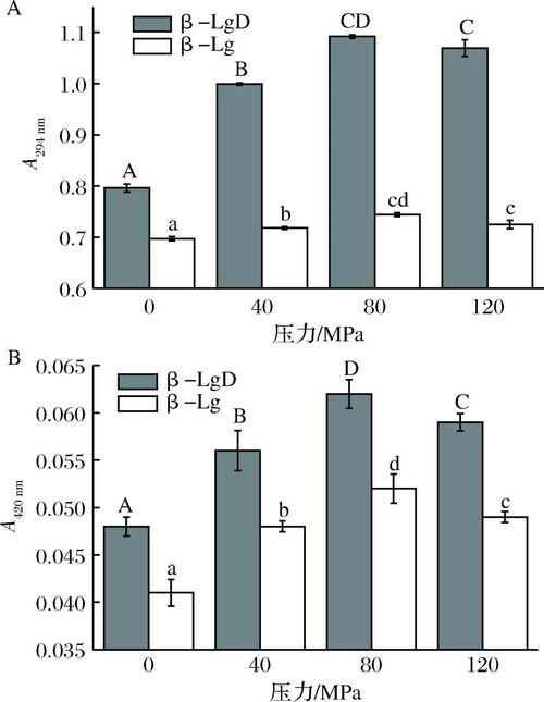 技术报告:乳清蛋白的热稳定性  蛋白质热稳定性