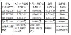 期权卖出开仓手续费(期权交易佣金和期权费)  股票配资平台  第3张