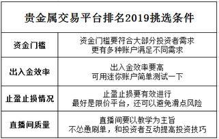 全国的贵金属交易平台排名(中国有几家正规的贵金)