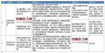 天津的文化知识产权