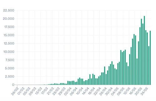 巴西新增新冠肺炎确诊病例34918例,累计确诊超92万