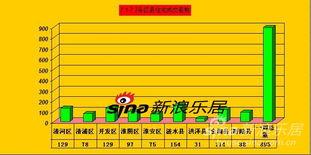 7月第一周淮安住宅 商铺成交量价齐升