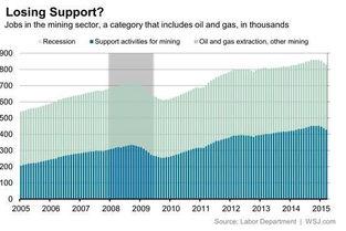 图表透视美国原油行业现状