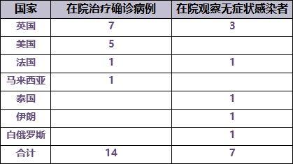四川新增2例境外输入病例现有无症状感染者23例