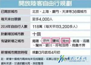徐州开放台湾自由行
