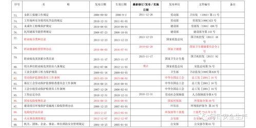 2017更新的法律法规清单