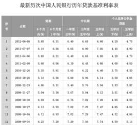 贷款基准利率是多少(2016年央行贷款基)