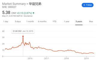 华谊兄弟股价怎么从80多变20多的