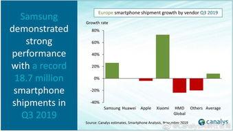 华为一枝独秀q3国内智能手机出货量公布ov小米iphone侧目