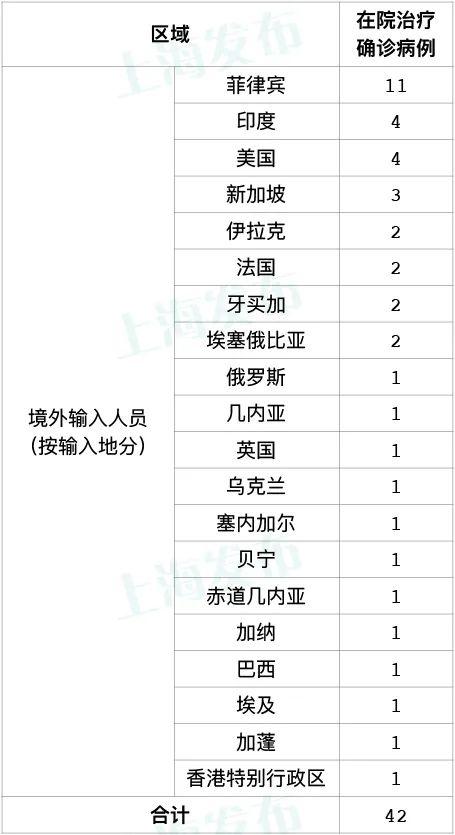 国家卫健委昨新增15例境外输入病例上海新增1例疑似病例