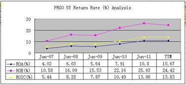 任选一只股票进行投资分析