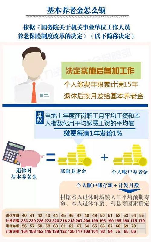 事业单位养老金改革一图详解机关事业单位养老保险缴费和领取办法