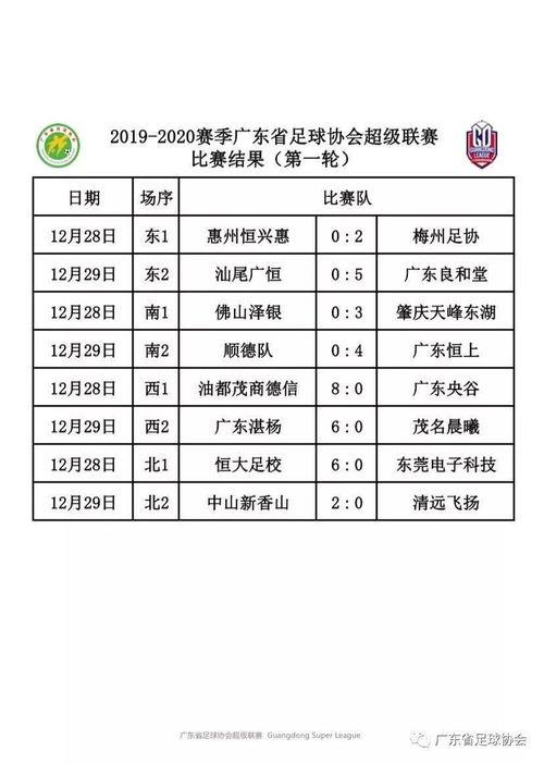 赛程表本项比赛分两个阶段进行,第一阶段采用分区主客场双循环赛制,第二阶段采用主客场双淘汰赛制,时间从2019年12月至2020年4月,全省共16支业余足球俱乐部队参赛,取得几次不错的射门机会,队员杨悠仙再下一城,最终比分保持到2:0结束.