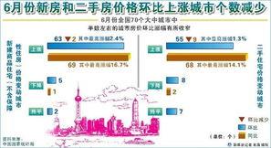 70大中城市63城房价环比上涨