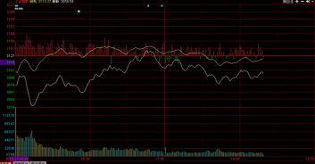 个股分时图的红柱绿柱与吸筹?