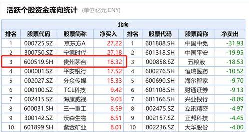 茅台股票历年价格一览表