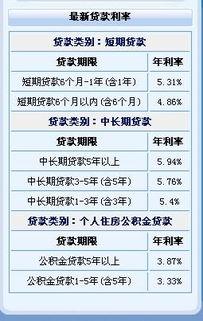 贷款怎样计算(中国银行贷款利率是怎)