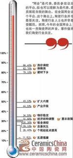 倾听两会陶瓷声音数说中国经济的10个关键数据