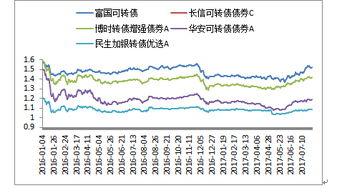 可转换债券与普通股票和普通债券之间的关系