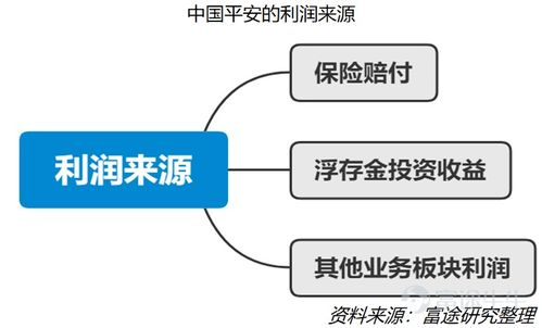 中国平安保险的业务有哪些