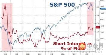 2008年金融危机股市大跌时哪些股票是上涨的?