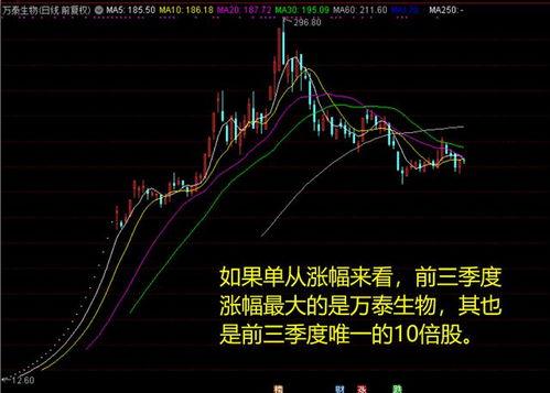 股票行情分析涨掉