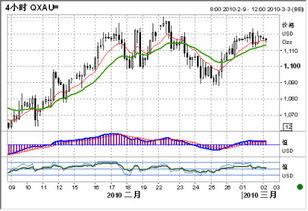 黄金价格走势图-美元继续强势 金价低迷下行