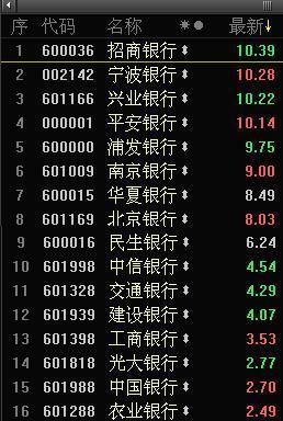 中国几家上市银行的股票多少钱一股