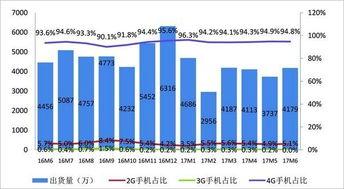2016年国内手机出货量