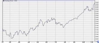 现货黄金价格走势图-金价屡创历史新高