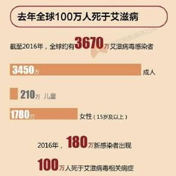 中国艾滋病感染人数(中国爱滋病患者人数)