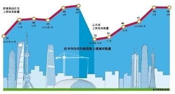 70大中城市房价68个环比上涨(图)
