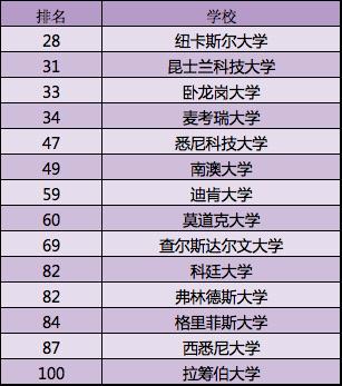 世界知名大学排名(世界10大名校排名榜)