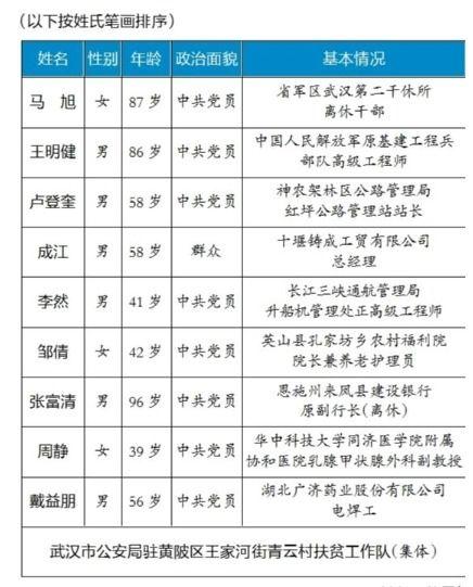 2019荆楚楷模年度人物事迹撷英