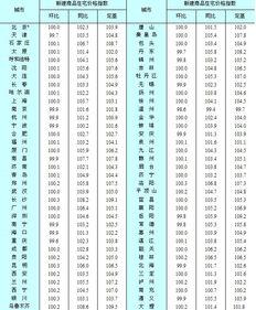 七十个大中城市二手房住宅价格指数(2011年9月)