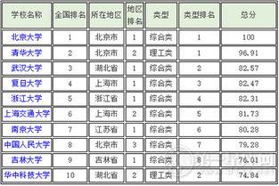 世界十大名校排名(世界10大名校都在哪)